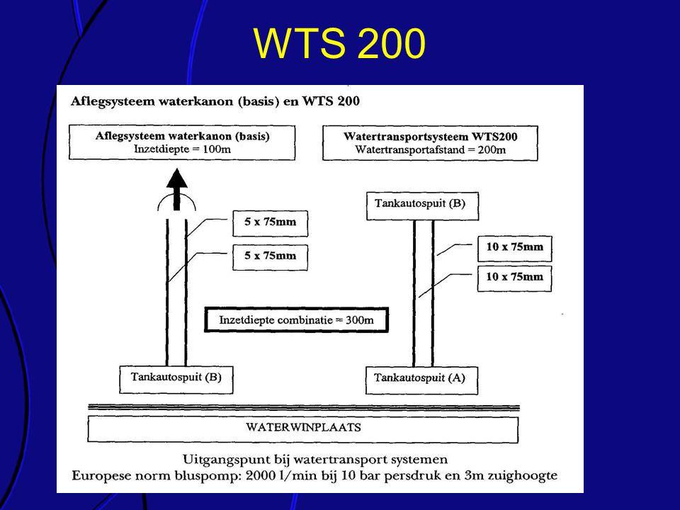 WTS 200