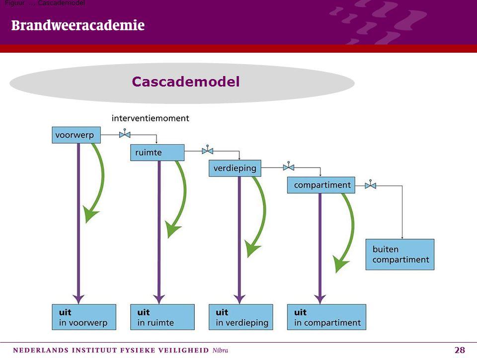 28 Cascademodel Figuur.., Cascademodel