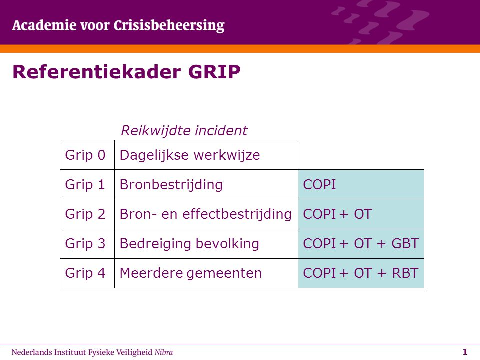 11 Referentiekader GRIP Reikwijdte incident Grip 0 Meerdere gemeenten Grip 1 Bedreiging bevolking Grip 2Bron- en effectbestrijding Grip 3 Bronbestrijding Grip 4 Dagelijkse werkwijze COPI + OT + GBT + RBT