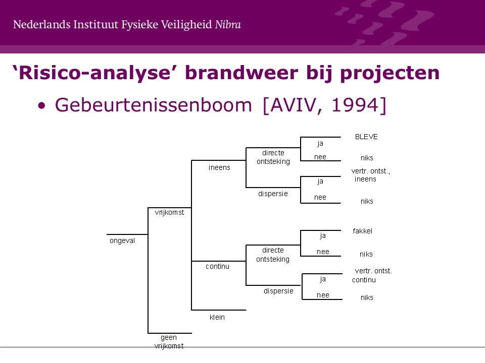 'Risico-analyse' brandweer bij projecten Gebeurtenissenboom [AVIV, 1994]