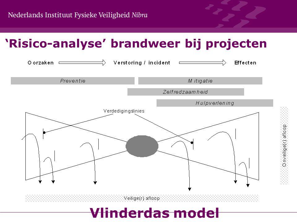 'Risico-analyse' brandweer bij projecten Vlinderdas model