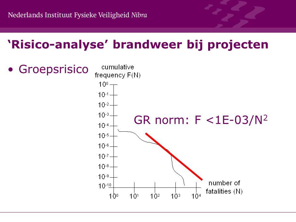 'Risico-analyse' brandweer bij projecten Groepsrisico GR norm: F <1E-03/N 2