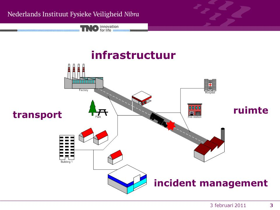 3 februari 20113 infrastructuur transport ruimte incident management