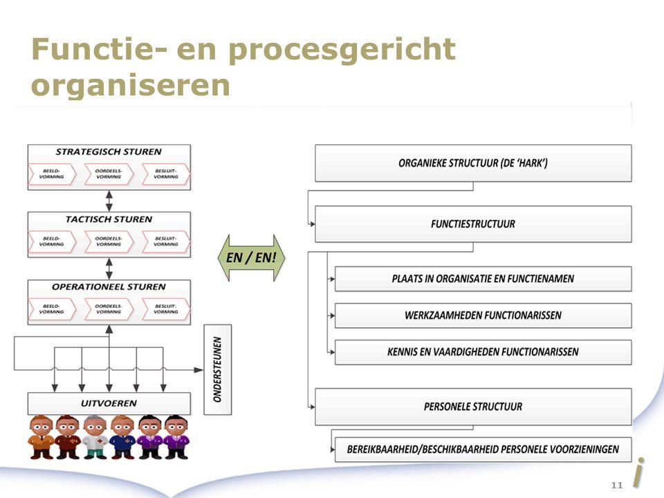 Functie- en procesgericht organiseren 11