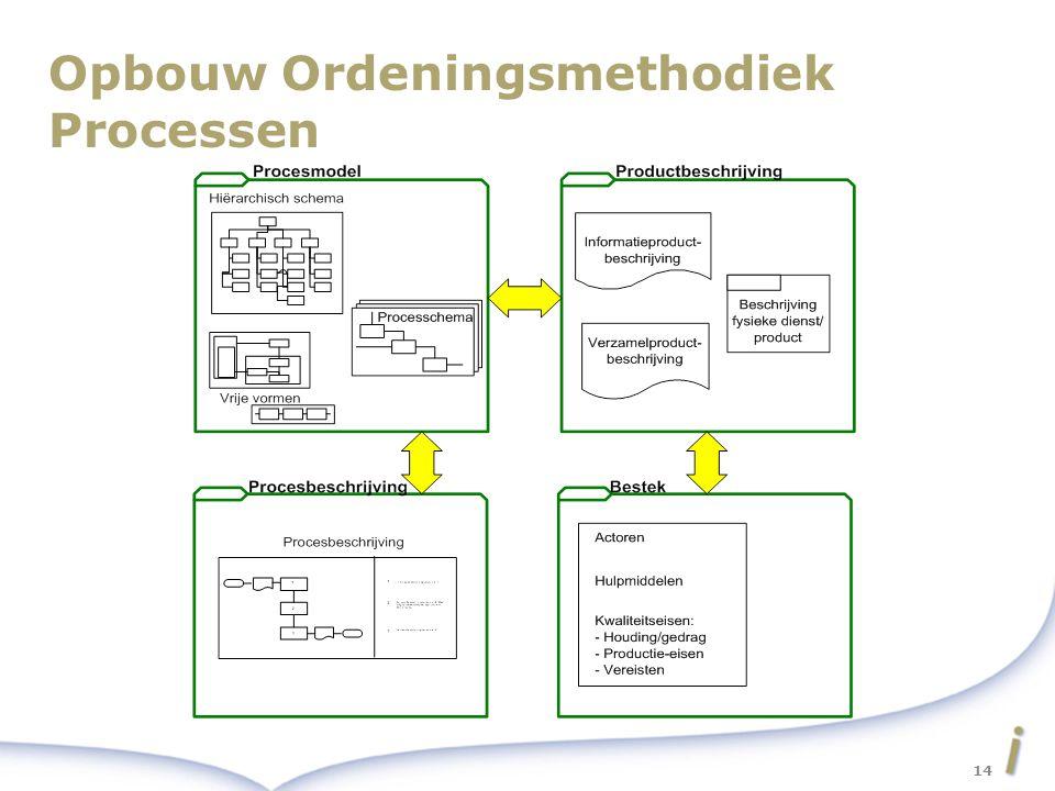 Opbouw Ordeningsmethodiek Processen 14
