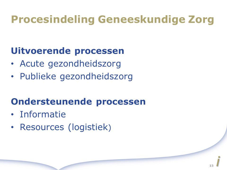 Procesindeling Geneeskundige Zorg Uitvoerende processen Acute gezondheidszorg Publieke gezondheidszorg Ondersteunende processen Informatie Resources (logistiek ) 15
