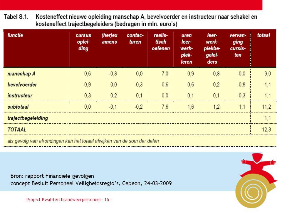 Besluit16 Project Kwaliteit brandweerpersoneel - 16 - Bron: rapport Financiële gevolgen concept Besluit Personeel Veiligheidsregio's, Cebeon, 24-03-2009