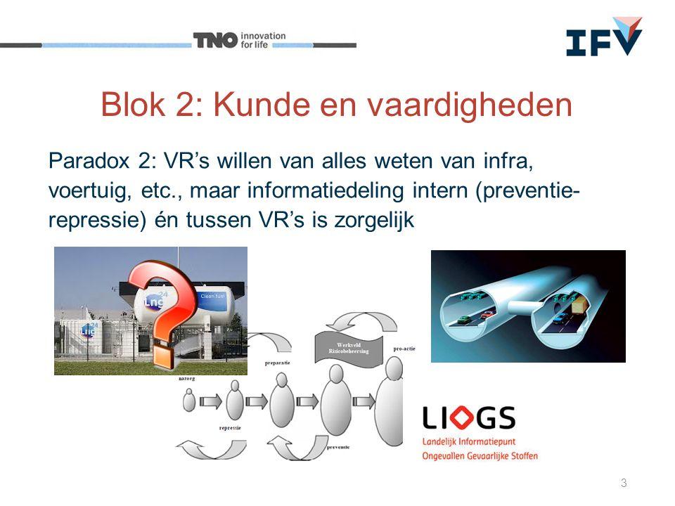Blok 2: Kunde en vaardigheden Paradox 2: VR's willen van alles weten van infra, voertuig, etc., maar informatiedeling intern (preventie- repressie) én