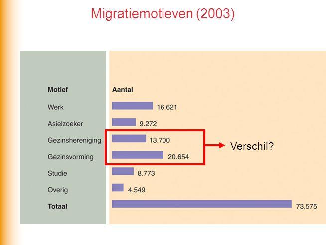 Migratiemotieven (2003) Verschil?