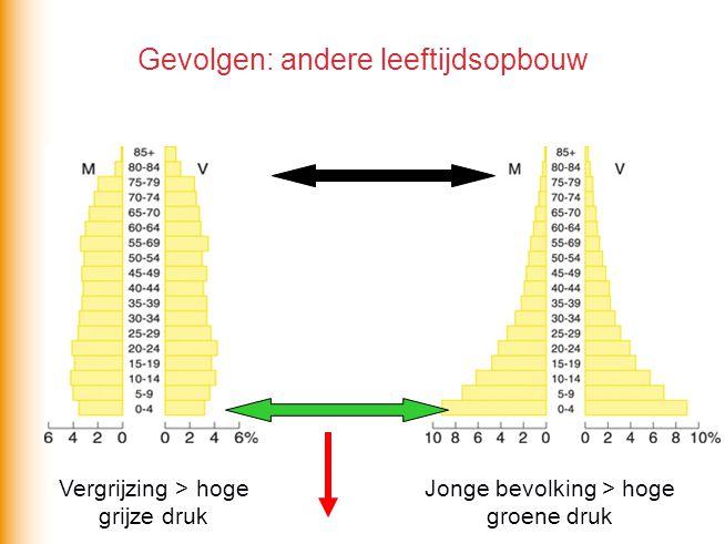 Gevolgen: andere leeftijdsopbouw Vergrijzing > hoge grijze druk Jonge bevolking > hoge groene druk