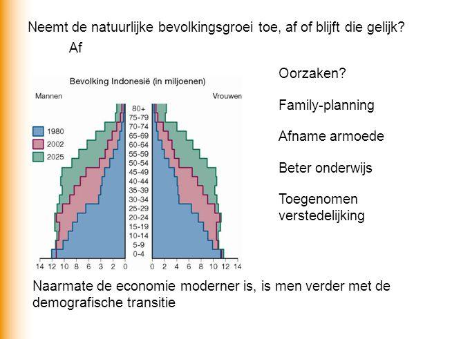 Neemt de natuurlijke bevolkingsgroei toe, af of blijft die gelijk? Af Oorzaken? Family-planning Afname armoede Beter onderwijs Toegenomen verstedelijk