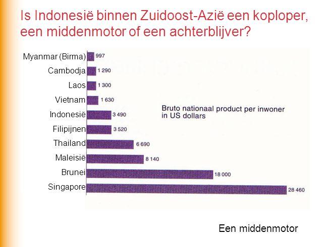 Is Indonesië binnen Zuidoost-Azië een koploper, een middenmotor of een achterblijver? Een middenmotor Myanmar (Birma) Cambodja Laos Vietnam Indonesië