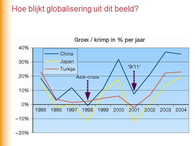 Hoe blijkt globalisering uit dit beeld?