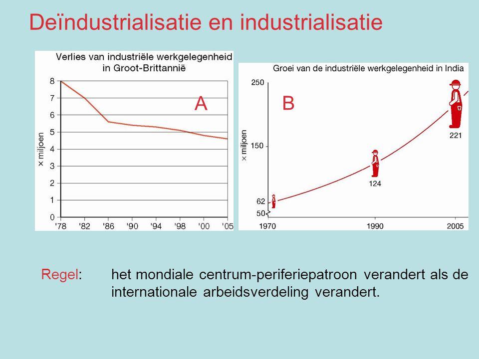 A B Regel: het mondiale centrum-periferiepatroon verandert als de internationale arbeidsverdeling verandert. Deïndustrialisatie en industrialisatie