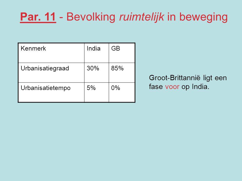 KenmerkIndiaGB Urbanisatiegraad30%85% Urbanisatietempo5%0% Groot-Brittannië ligt een fase voor op India. Par. 11 - Bevolking ruimtelijk in beweging