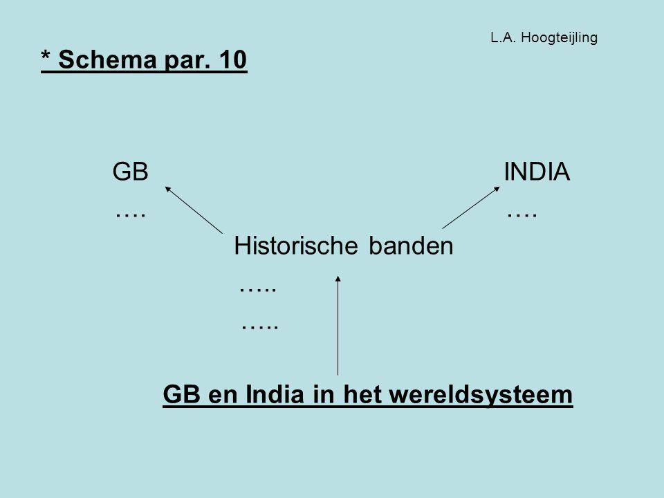 * Schema par. 10 GB INDIA ….…. Historische banden ….. GB en India in het wereldsysteem L.A. Hoogteijling
