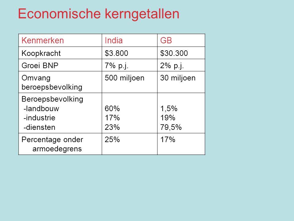 KenmerkenIndiaGB Koopkracht$3.800$30.300 Groei BNP7% p.j.2% p.j. Omvang beroepsbevolking 500 miljoen30 miljoen Beroepsbevolking -landbouw -industrie -