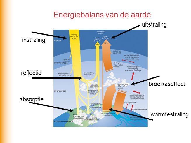 Energiebalans van de aarde instraling uitstraling absorptie broeikaseffect reflectie warmtestraling
