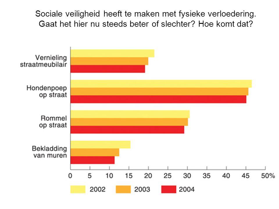 Sociale veiligheid heeft te maken met fysieke verloedering.
