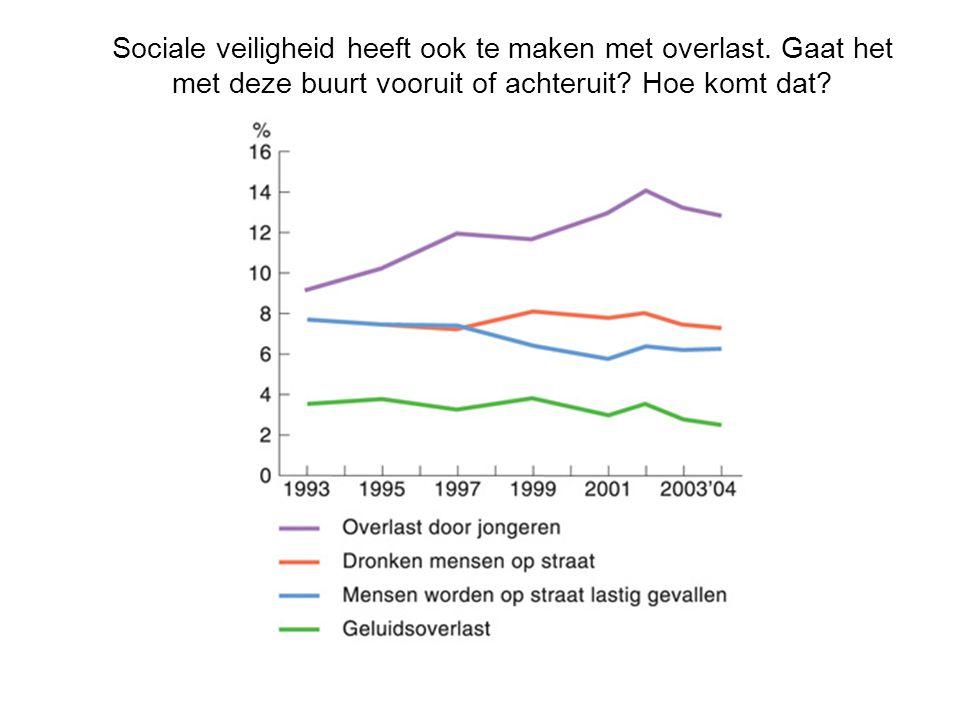 Sociale veiligheid heeft ook te maken met overlast.