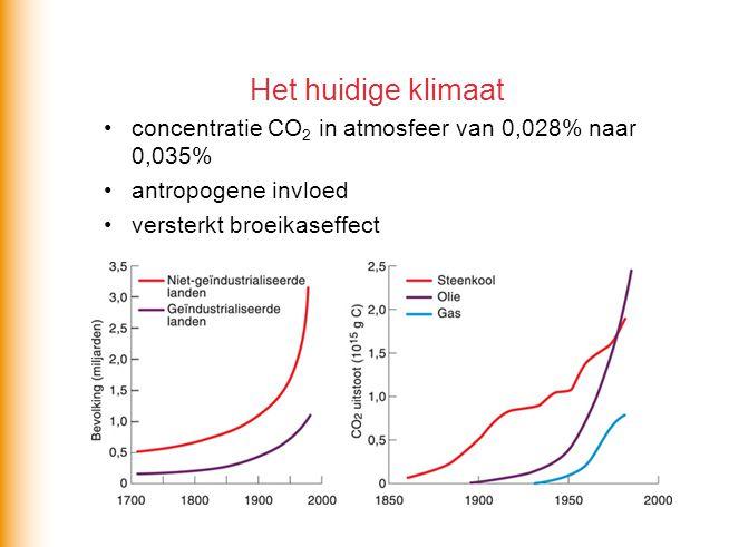 Het huidige klimaat concentratie CO 2 in atmosfeer van 0,028% naar 0,035% antropogene invloed versterkt broeikaseffect