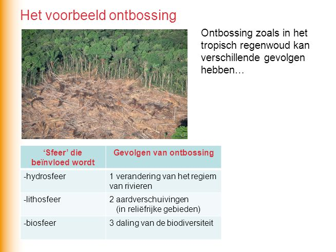 Ontbossing zoals in het tropisch regenwoud kan verschillende gevolgen hebben… 'Sfeer' die beïnvloed wordt Gevolgen van ontbossing -hydrosfeer1 verande