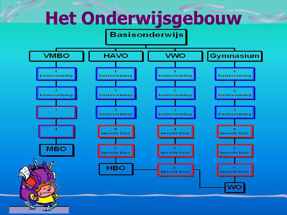 6-8-2014 Oegstgeest Alleen HAVO/VWO Dus strengere toelating English stream, TTO