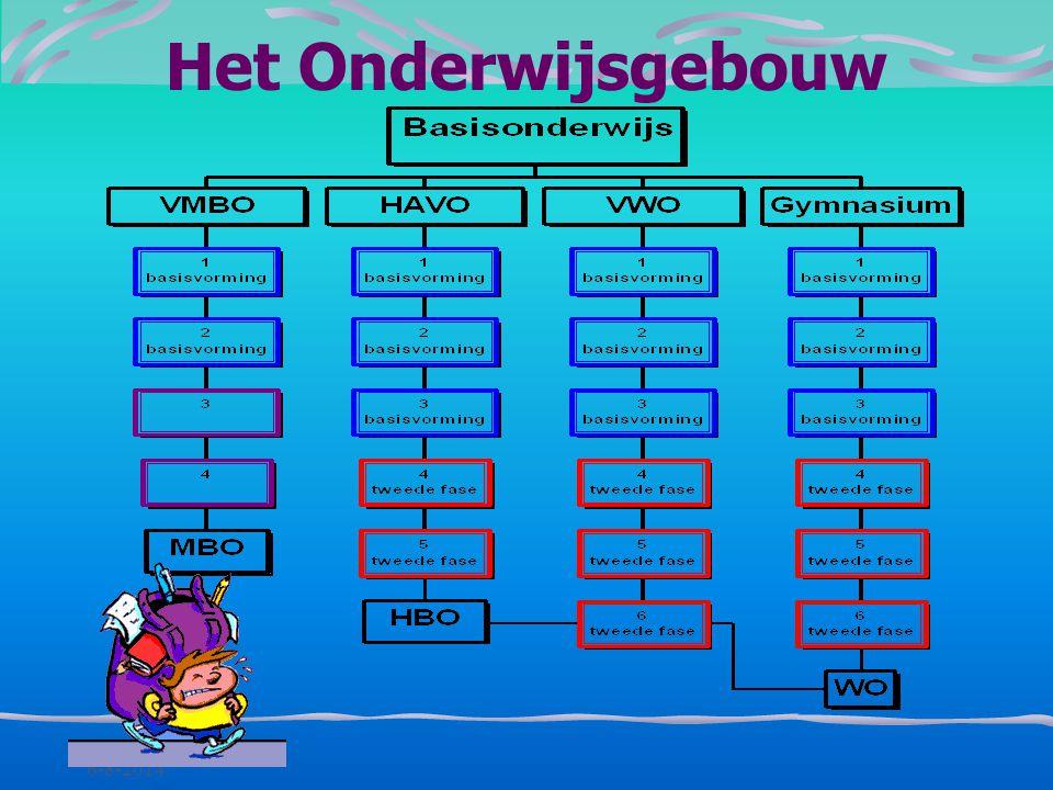 Voortgezet Onderwijs: de route Enkele afkortingen: * VMBO= Voorbereidend Middelbaar Beroeps Onderwijs * HAVO= Hoger Algemeen Voortgezet Onderwijs * VW