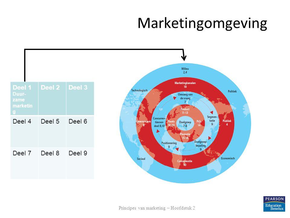 Marketingomgeving Deel 1 Duur- zame marketin g Deel 2Deel 3 Deel 4Deel 5Deel 6 Deel 7Deel 8Deel 9 Principes van marketing – Hoofdstuk 2
