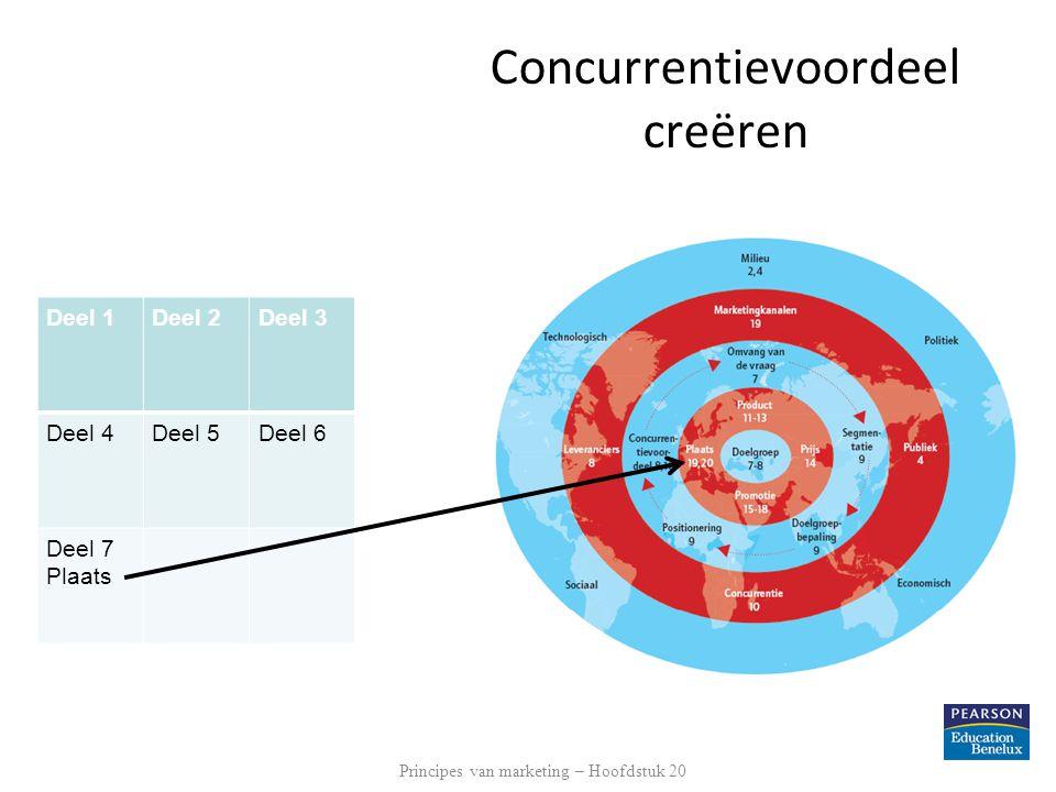 Concurrentievoordeel creëren Deel 1Deel 2Deel 3 Deel 4Deel 5Deel 6 Deel 7 Plaats Principes van marketing – Hoofdstuk 20