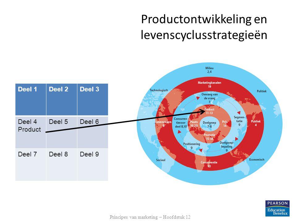 Leerdoelen 1.Uitleggen hoe bedrijven op ideeën voor nieuwe producten komen en deze ontwikkelen.