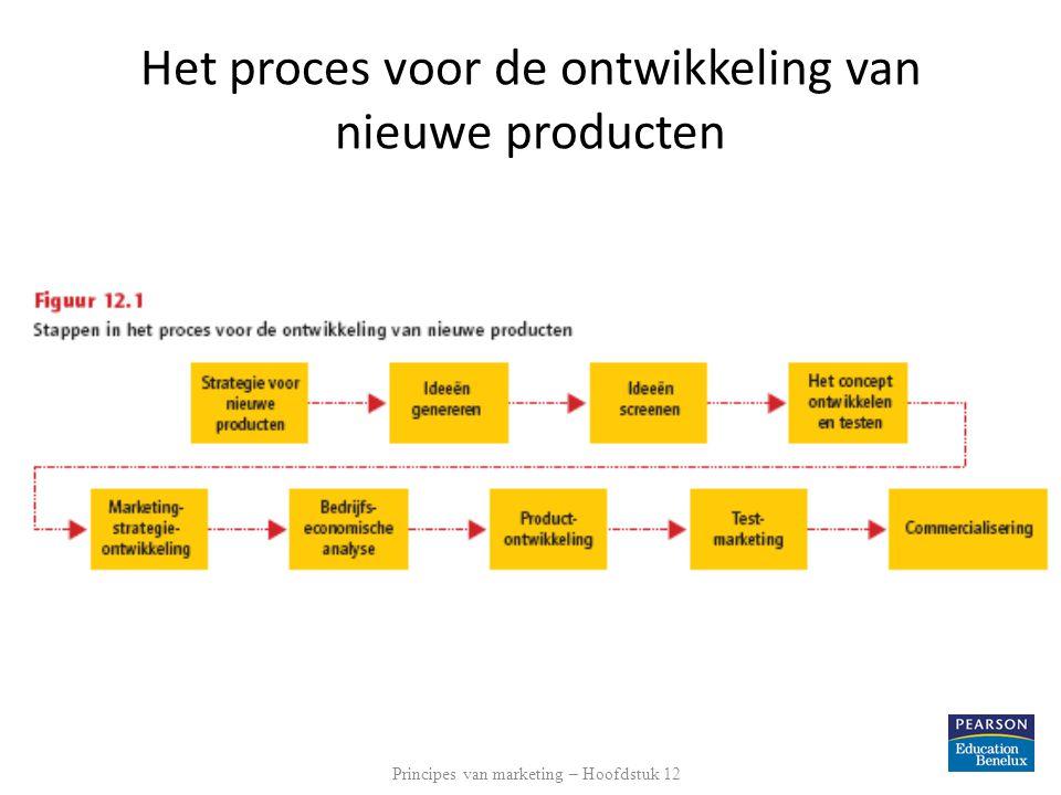 Strategie voor nieuwe producten Interne bronnen o.a.