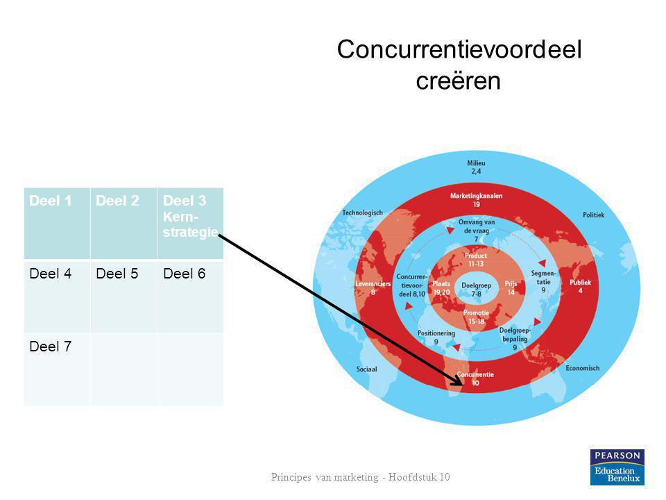 Concurrentievoordeel creëren Deel 1Deel 2Deel 3 Kern- strategie Deel 4Deel 5Deel 6 Deel 7 Principes van marketing - Hoofdstuk 10
