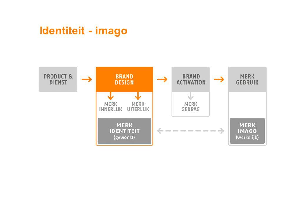 Identiteit - imago