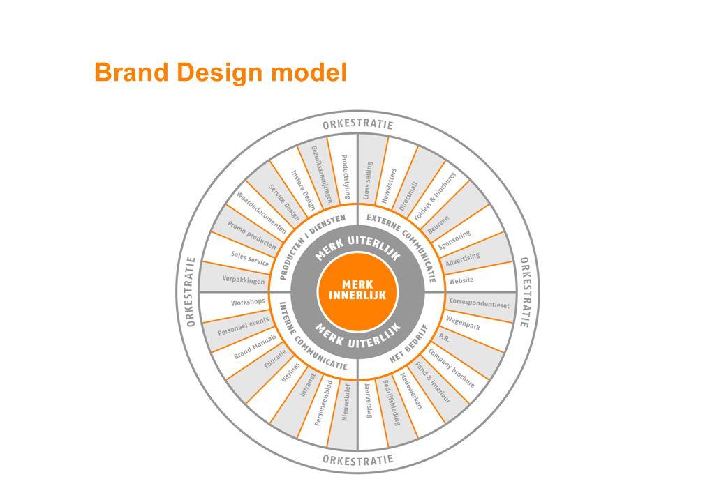 Brand Design model