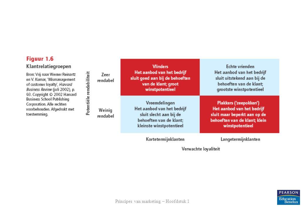 Principes van marketing – Hoofdstuk 1 23