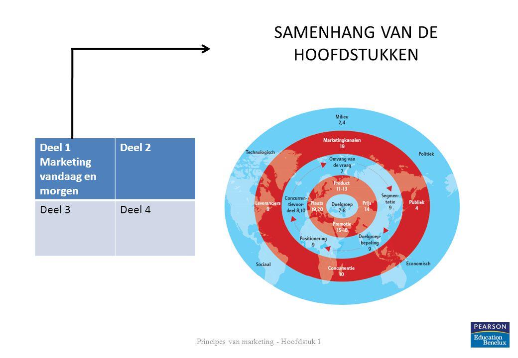 SAMENHANG VAN DE HOOFDSTUKKEN Principes van marketing - Hoofdstuk 1 3 Deel 1 Marketing vandaag en morgen Deel 2 Deel 3Deel 4