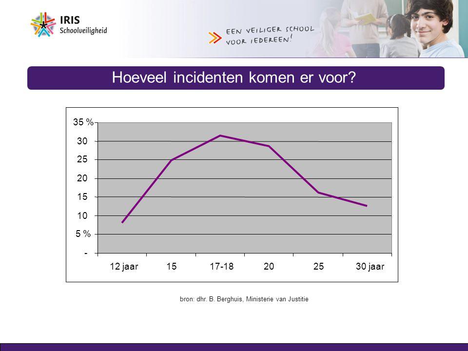 Hoeveel incidenten komen er voor? - 5 % 10 15 20 25 30 35 % 12 jaar15 17-18202530 jaar bron: dhr. B. Berghuis, Ministerie van Justitie