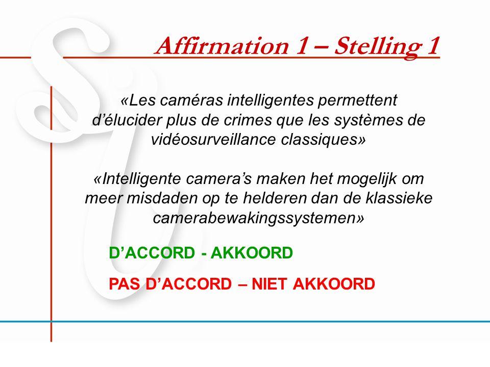 Affirmation 1 – Stelling 1 «Les caméras intelligentes permettent d'élucider plus de crimes que les systèmes de vidéosurveillance classiques» «Intelligente camera's maken het mogelijk om meer misdaden op te helderen dan de klassieke camerabewakingssystemen» D'ACCORD - AKKOORD PAS D'ACCORD – NIET AKKOORD
