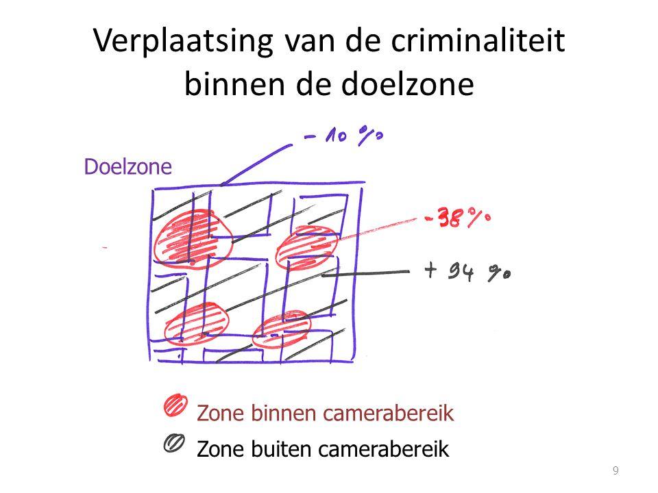 Verplaatsing van de criminaliteit binnen de doelzone 9 Doelzone Zone binnen camerabereik Zone buiten camerabereik