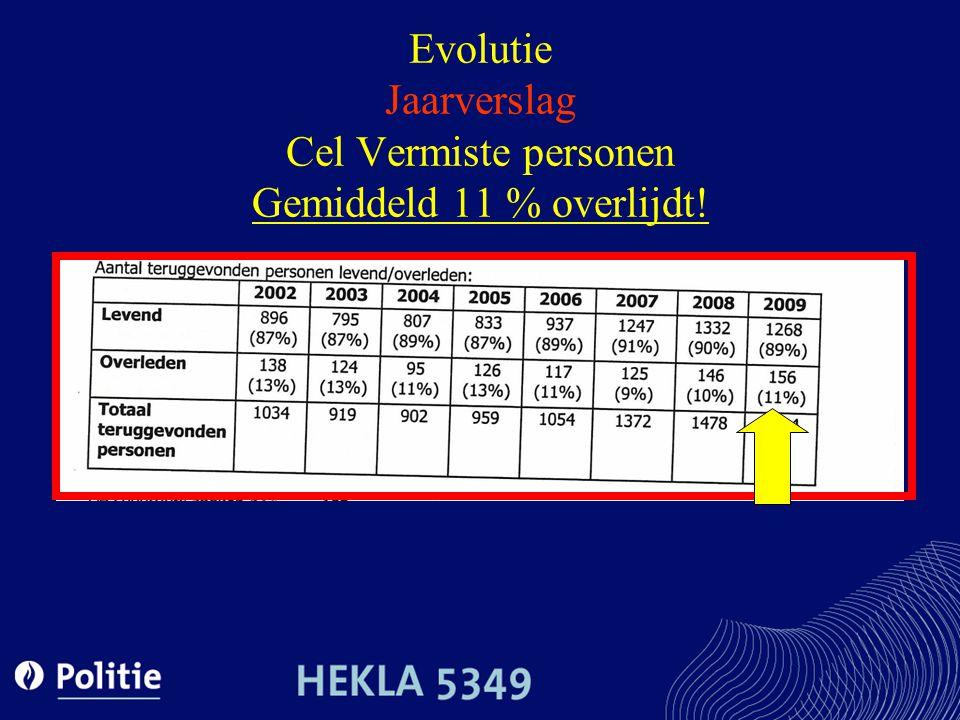 Evolutie Jaarverslag Cel Vermiste personen Gemiddeld 11 % overlijdt!