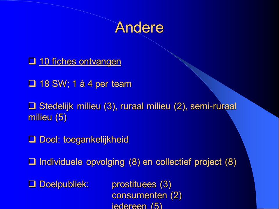  10 fiches ontvangen  18 SW; 1 à 4 per team  Stedelijk milieu (3), ruraal milieu (2), semi-ruraal milieu (5)  Doel: toegankelijkheid  Individuele