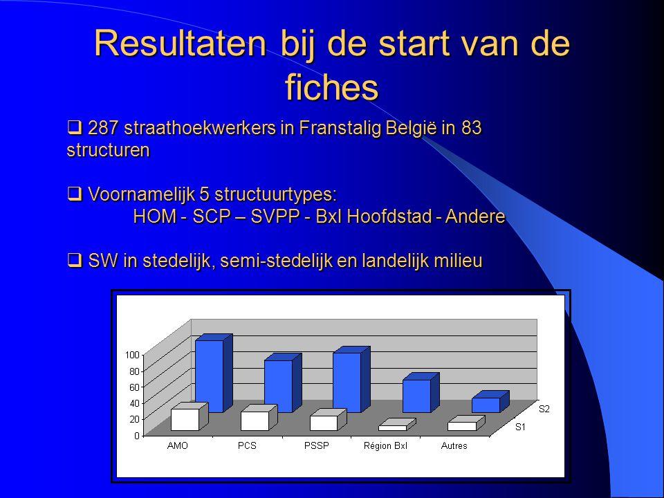  287 straathoekwerkers in Franstalig België in 83 structuren  Voornamelijk 5 structuurtypes: HOM - SCP – SVPP - Bxl Hoofdstad - Andere  SW in stedelijk, semi-stedelijk en landelijk milieu Resultaten bij de start van de fiches