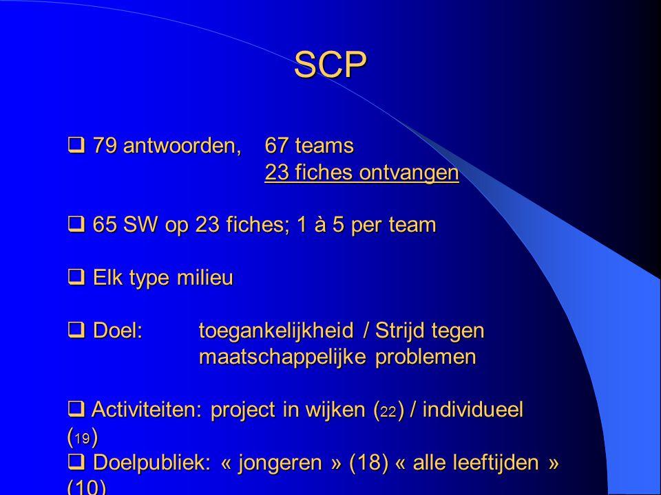  79 antwoorden, 67 teams 23 fiches ontvangen  65 SW op 23 fiches; 1 à 5 per team  Elk typemilieu  Elk type milieu  Doel: toegankelijkheid / Strijd tegen maatschappelijke problemen  Activiteiten: project in wijken ( 22 ) / individueel ( 19 )  Doelpubliek: « jongeren » (18) « alle leeftijden » (10) SCP