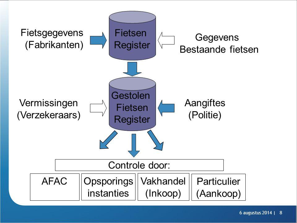 6 augustus 2014 |8 Fietsgegevens (Fabrikanten) Fietsen Register Gestolen Fietsen Register Aangiftes (Politie) Opsporings instanties Vakhandel (Inkoop)