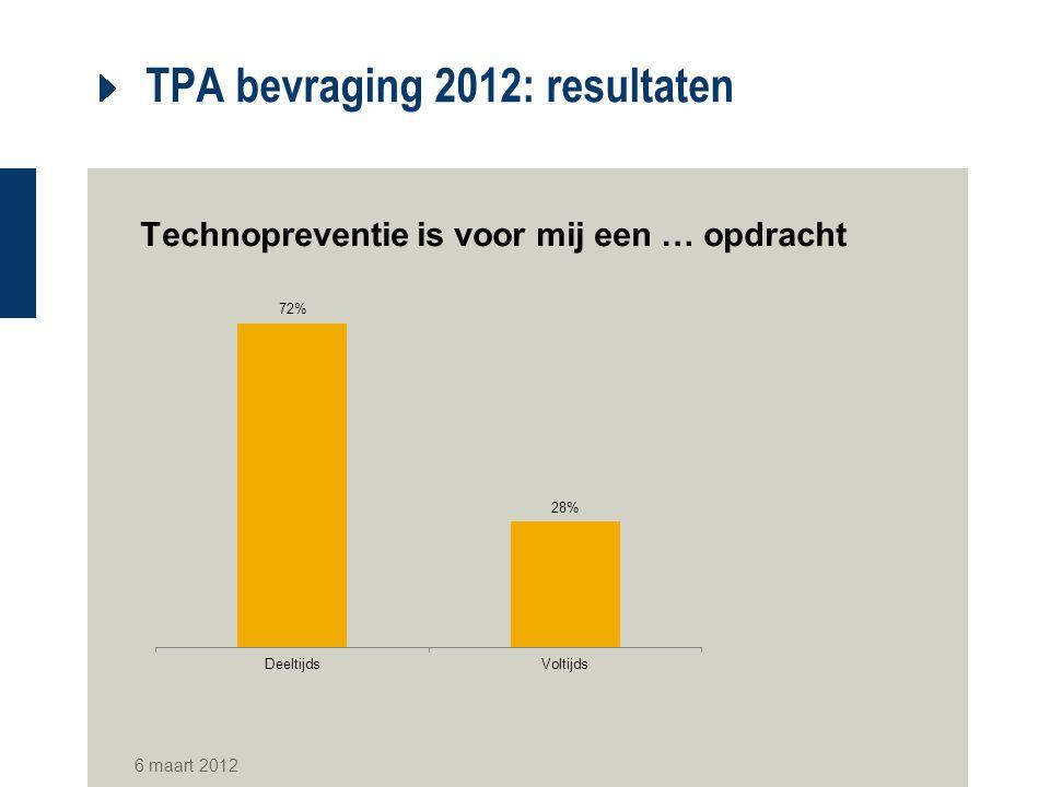 TPA bevraging 2012: resultaten Technopreventie is voor mij een … opdracht 6 maart 2012