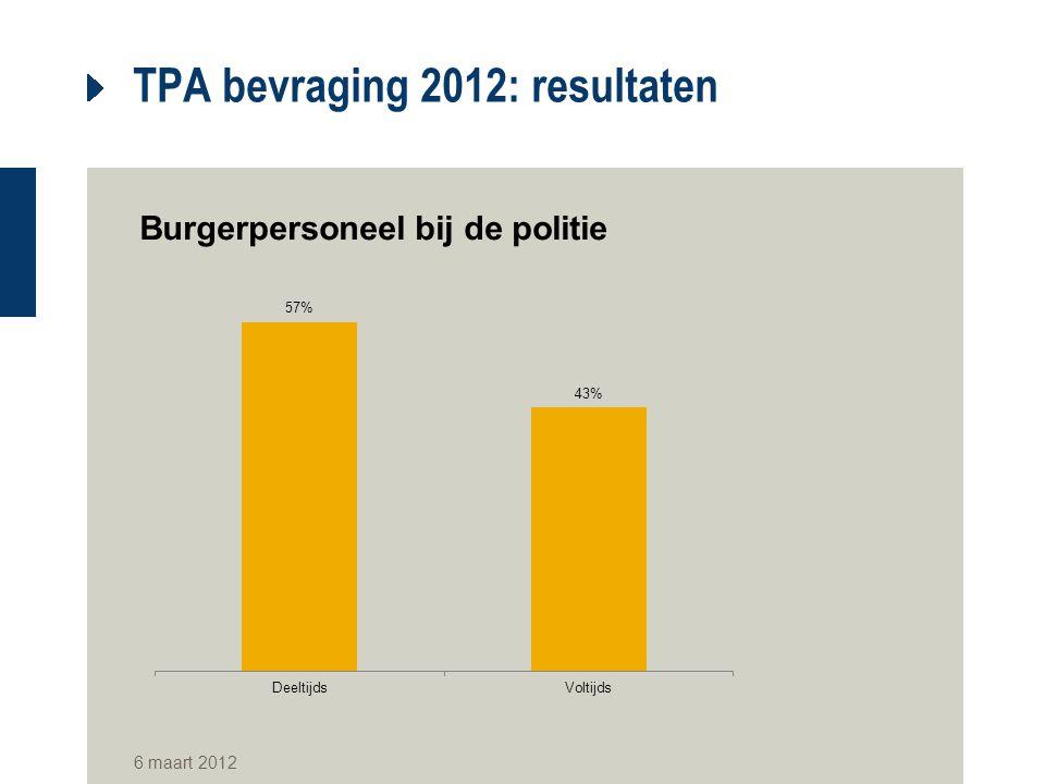 TPA bevraging 2012: resultaten Burgerpersoneel bij de politie 6 maart 2012