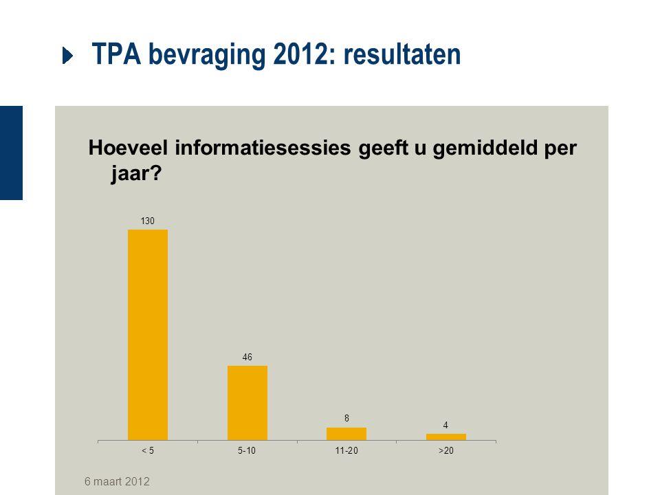 TPA bevraging 2012: resultaten Hoeveel informatiesessies geeft u gemiddeld per jaar? 6 maart 2012