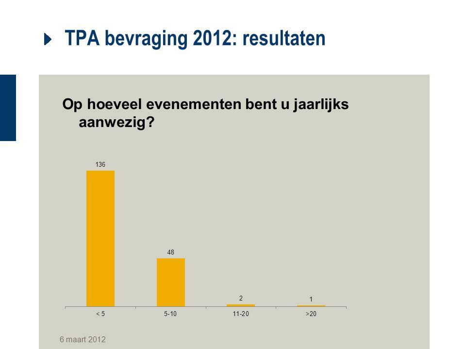 TPA bevraging 2012: resultaten Op hoeveel evenementen bent u jaarlijks aanwezig? 6 maart 2012