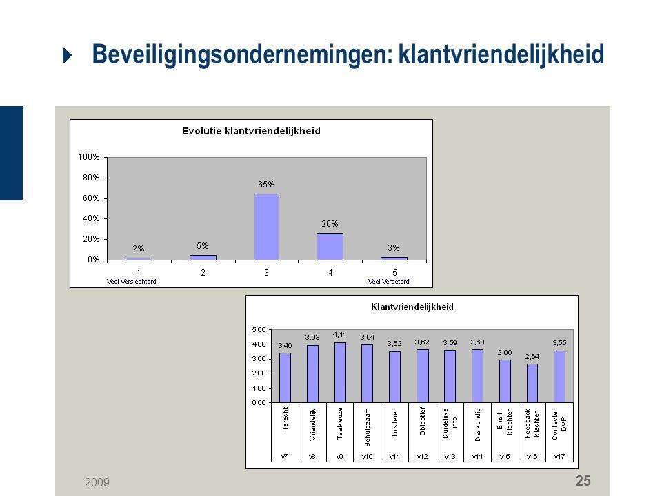 2009 25 Beveiligingsondernemingen: klantvriendelijkheid